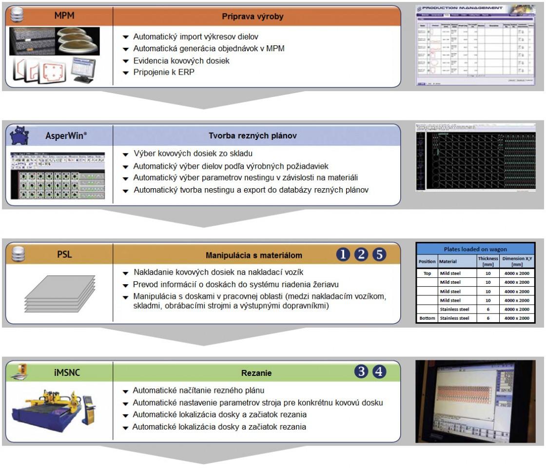 Automatická rezacia linka - Nárast účinnosti pre veľkoobjemovú výrobu